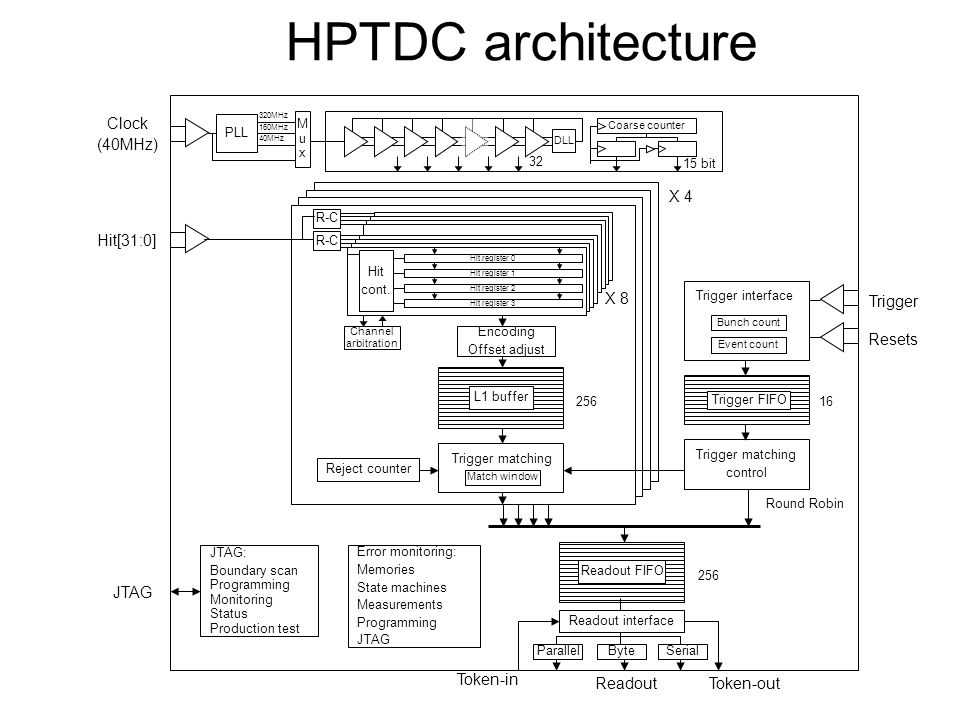 HPTDC architecture Clock (40MHz) X 4 Hit[31:0] X 8 Trigger Resets JTAG